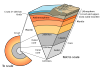 1280px-Earth-cutaway-schematic-english.svg.png